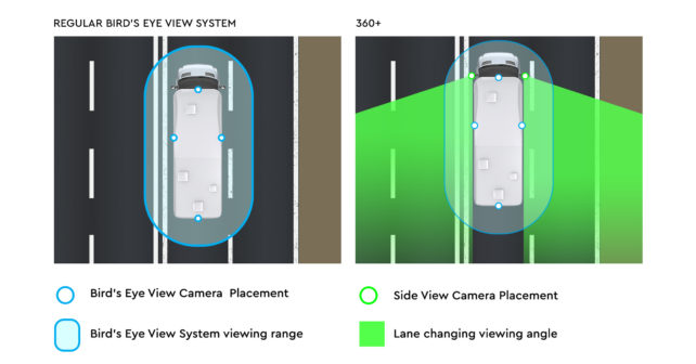 Demonstrating 360+ Bird's Eye View System with lane changing cameras