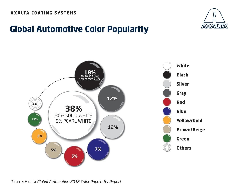 Axalta Color Trends